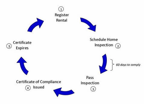 Diagram Depicting the Cycle Rental Properties Go Through
