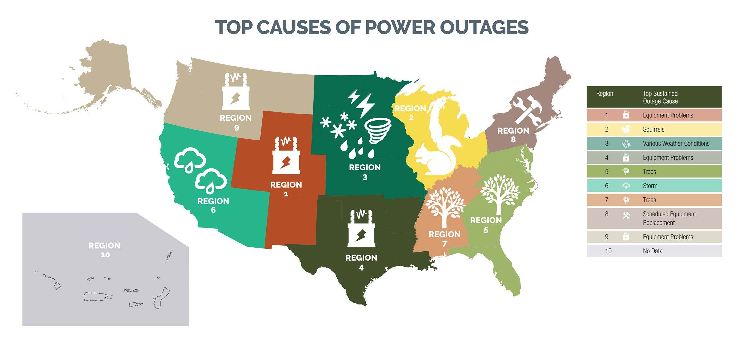 Top Causes of Outages